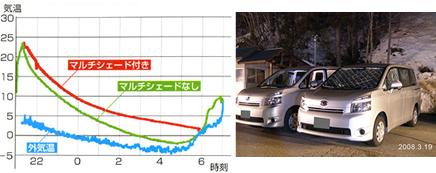 冬マルチシェード使用時 車内温度比較グラフ