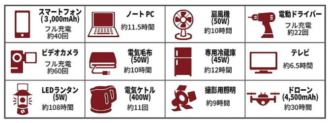 PhewMan ポータブル電源 使用可能な電気機器の稼働時間・回数